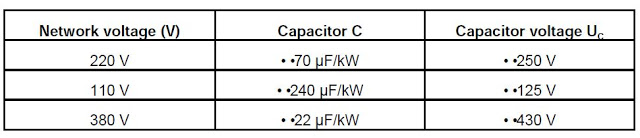 table of capacitor value
